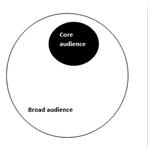 Identifying and defining your audience