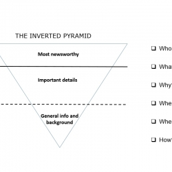 How to write a news story: meet the Inverted Pyramid